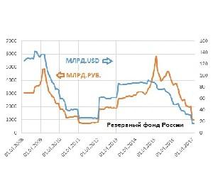 Резервный фонд РФ исчерпан