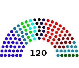 Как бы распределились места в Кнессете, если бы выборы проходили сейчас?